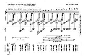 Chikushinkai-chart